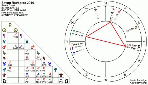 2016土星逆行全程1
