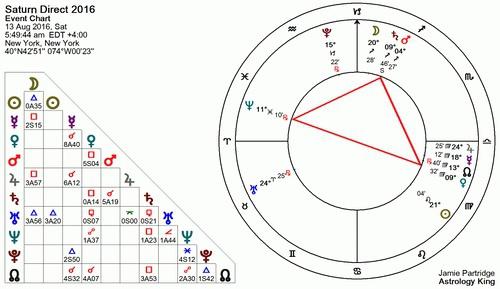 2016土星逆行全程12