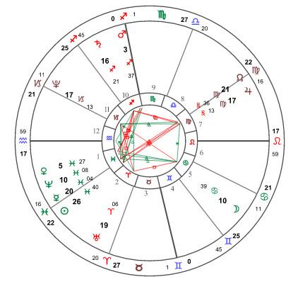 Eskey星座先生3月17日 木星三合冥王星