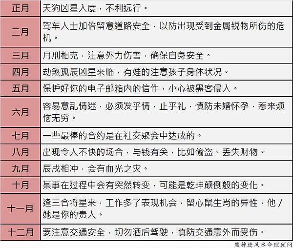 龙生肖2017鸡年每月吉凶提点: