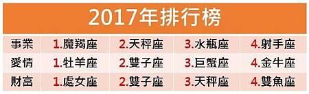 2017星座排行榜