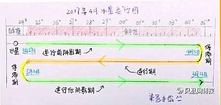 这是这一次水星的逆行周期图。2.