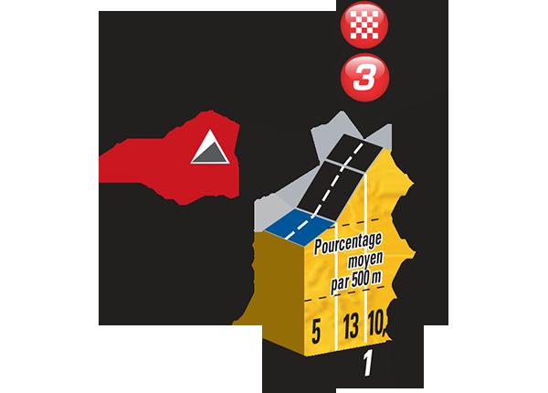 3_Profile_Mur de Huy@Website Tour de France.png