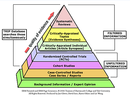Evidence level pyramid