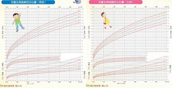 26 小男生小女生 生長曲線.png
