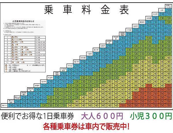 函館市電票價表