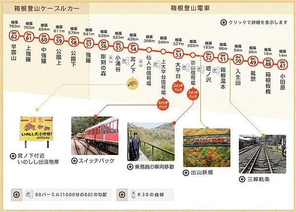 箱根電車地圖.jpg