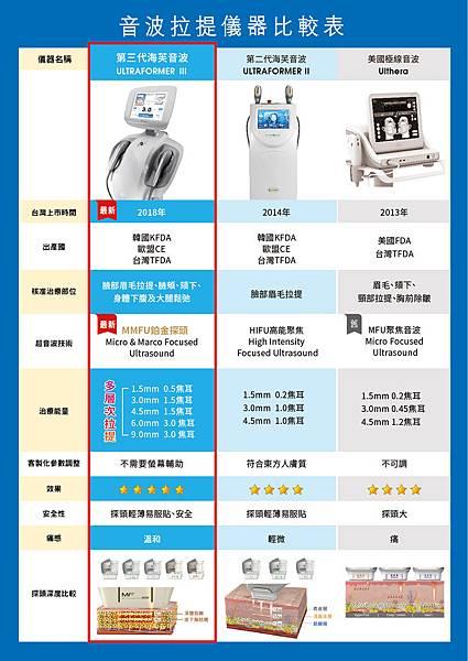 音波拉提儀器比較表-01.jpg