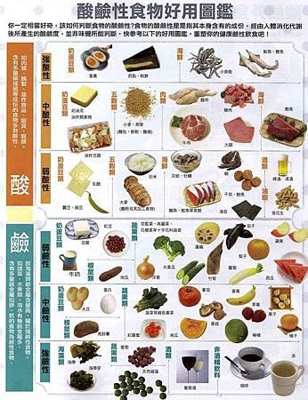 酸、鹼性食物