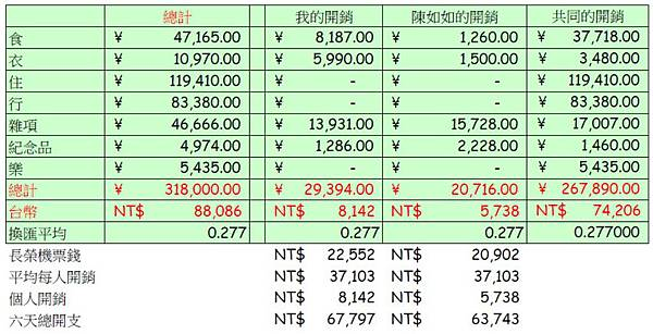 2015北海道之旅開銷