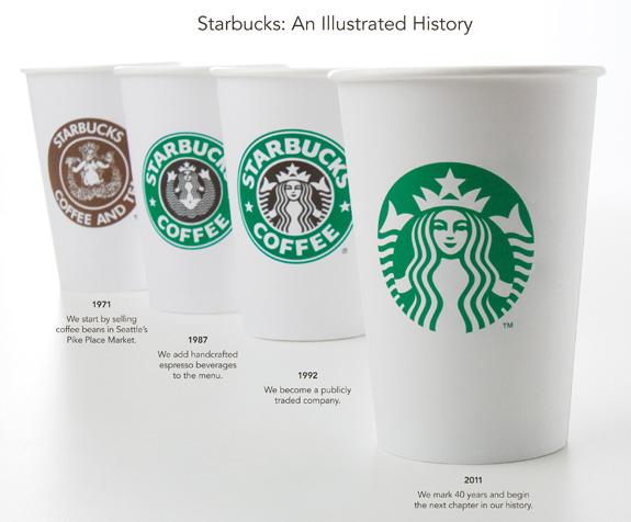 StarbucksCupsLogos.jpg