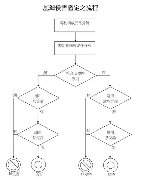 專利鑑定流程圖