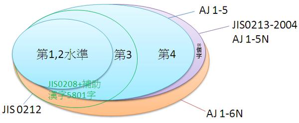 JIS code