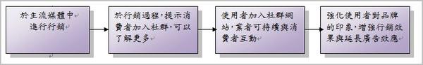 行銷強化論.JPG