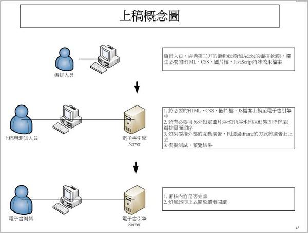 上稿概念圖.JPG