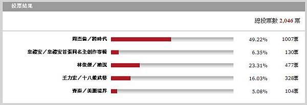FETnet全民公投投票結果.JPG
