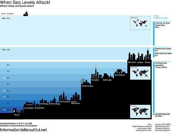 facts are scared-sea levels attack