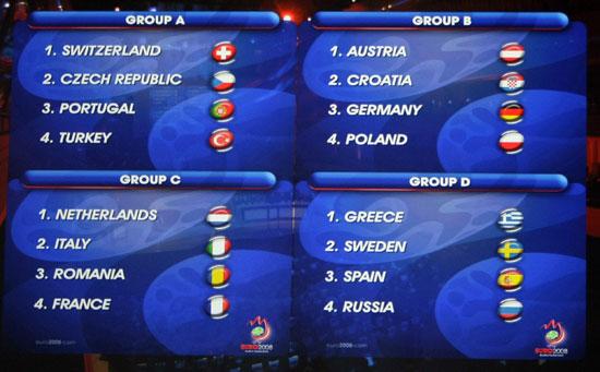 Euro2008-20071202-小組抽簽確認