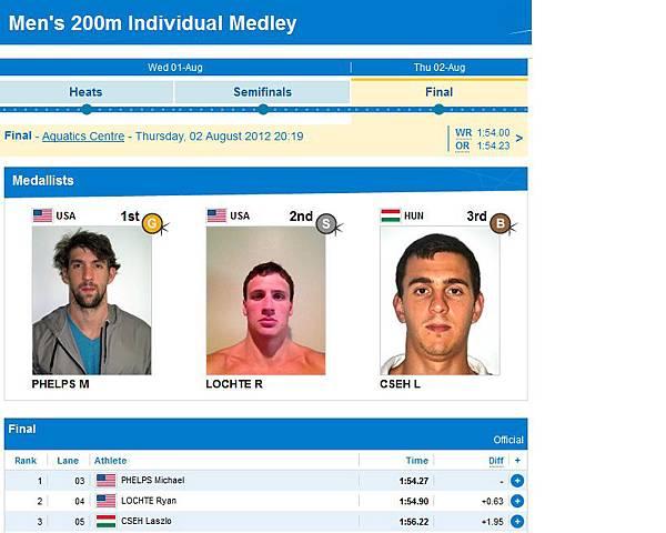 2012奧運-200個人混合-金銀銅