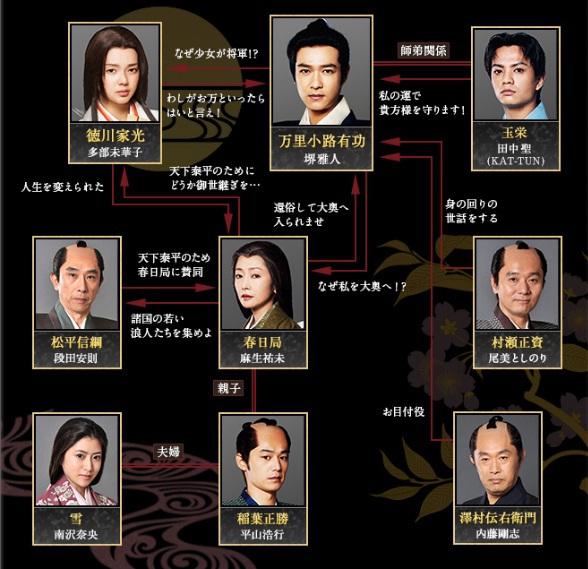 201210-大奧-誕生人物圖
