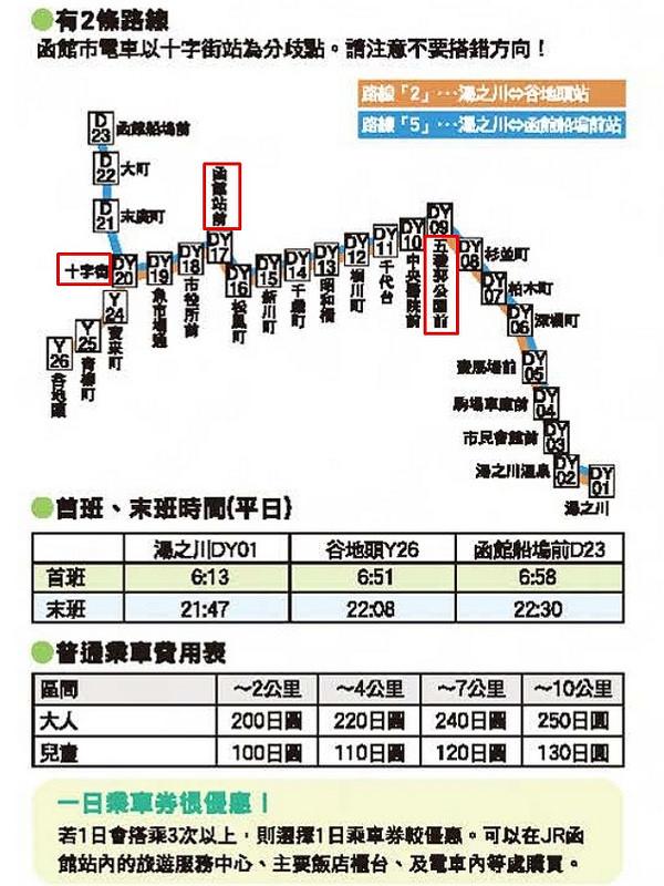 函館市有軌電車