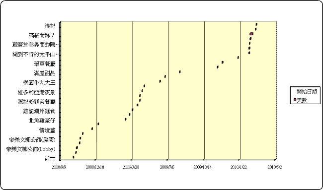 遊記進度表 20100309-2.jpg