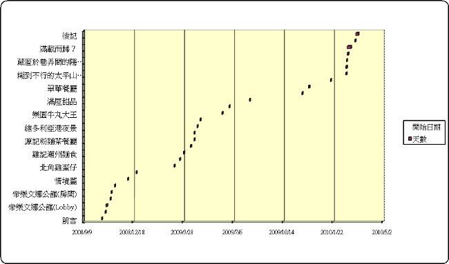 遊記進度表 20100314-2.jpg
