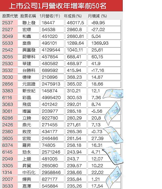 1月營收年增.JPG