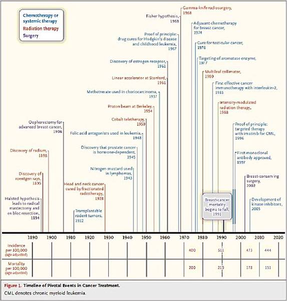 NEJM 200 years of cancer research