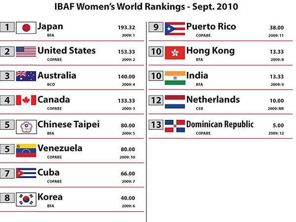 2010 Women's Rankings 1.jpg