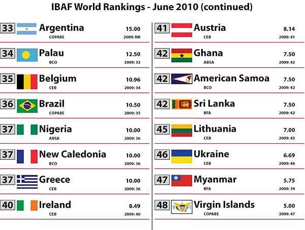 2010 Rankings - June[1]-3.jpg