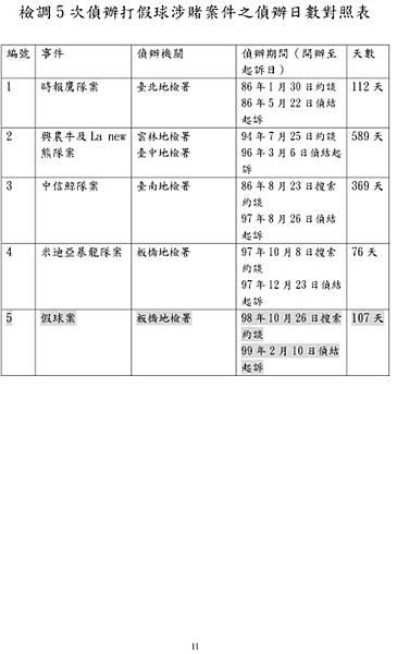 2010.2.10.起訴簽賭一覽表11.jpg