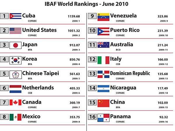 2010 Rankings - June[1]-1.jpg