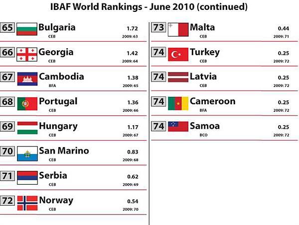 2010 Rankings - June[1]-5.jpg