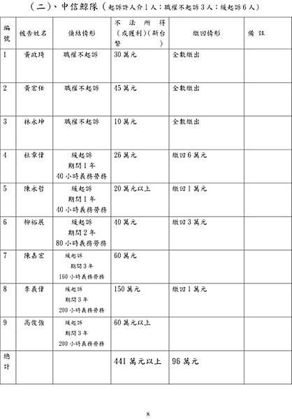 2010.2.10.起訴簽賭一覽表08.jpg