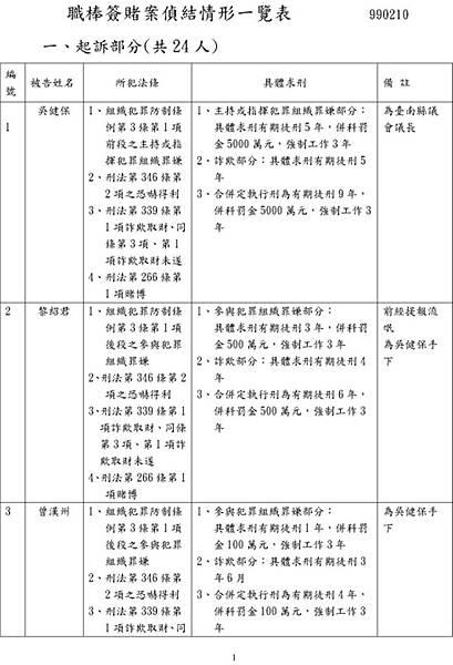 2010.2.10.起訴簽賭一覽表01.jpg