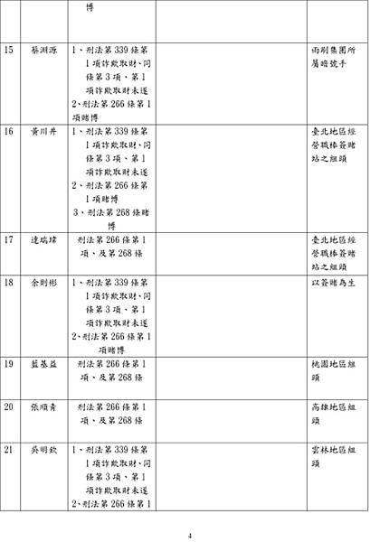2010.2.10.起訴簽賭一覽表04.jpg