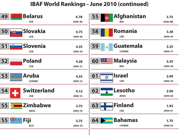 2010 Rankings - June[1]-4.jpg
