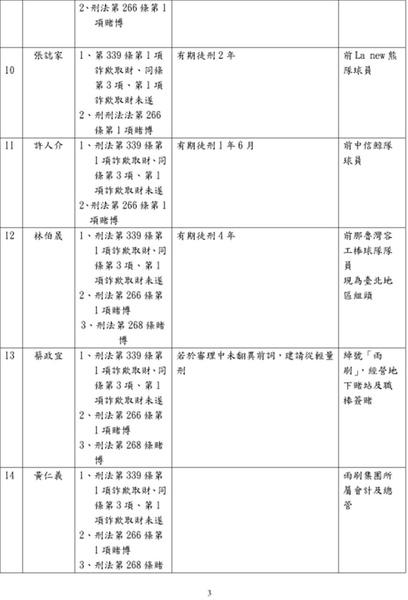2010.2.10.起訴簽賭一覽表03.jpg