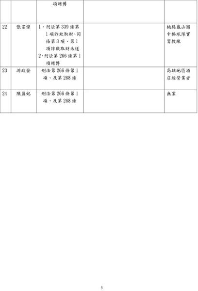2010.2.10.起訴簽賭一覽表05.jpg
