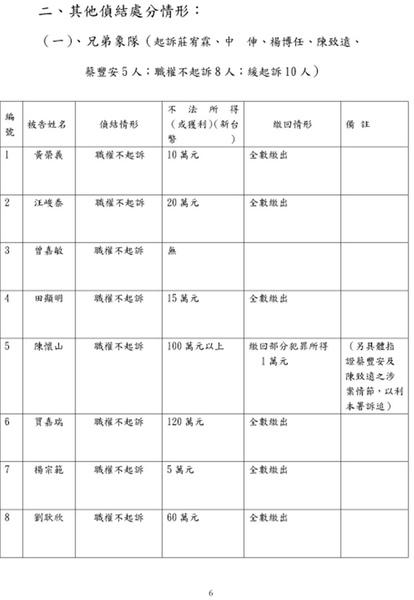 2010.2.10.起訴簽賭一覽表06.jpg