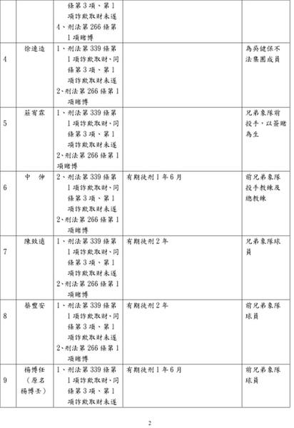 2010.2.10.起訴簽賭一覽表02.jpg