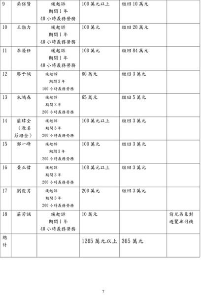 2010.2.10.起訴簽賭一覽表07.jpg