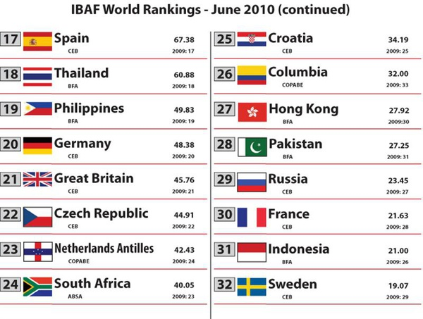 2010 Rankings - June[1]-2.jpg