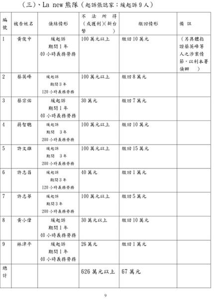2010.2.10.起訴簽賭一覽表09.jpg