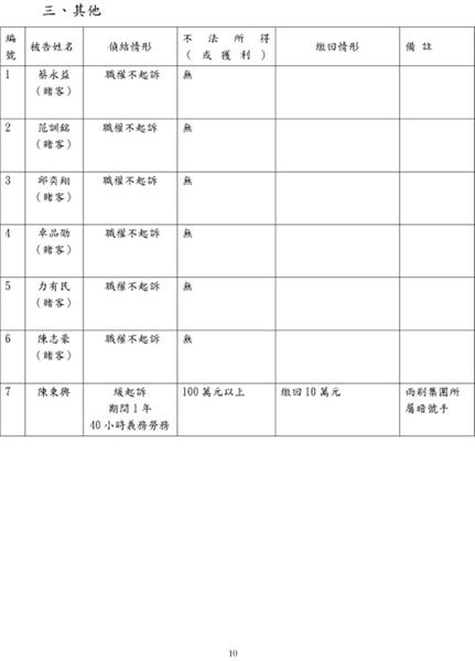 2010.2.10.起訴簽賭一覽表10.jpg