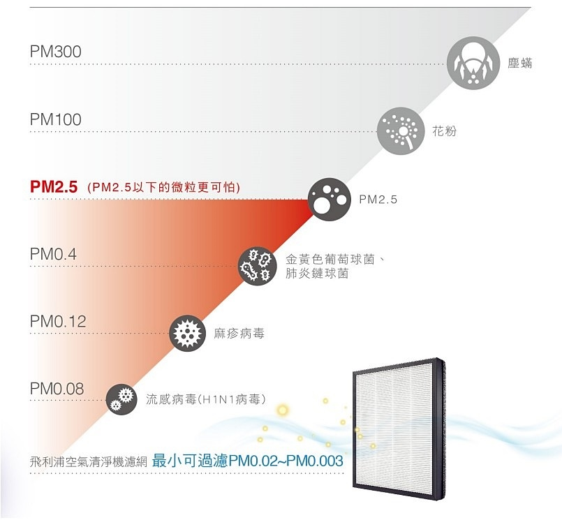 飛利浦奈米級抗敏空氣清淨機AC4558