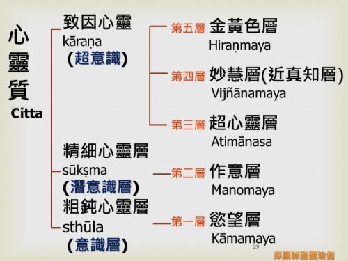瑜伽教師完整學程探微20151116- (29).png