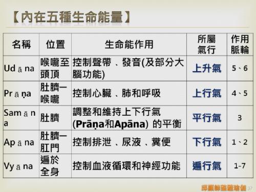 瑜伽教師完整學程探微20151116- (37).png
