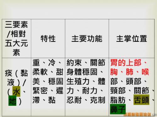 瑜伽教師完整學程探微20151116- (129).png
